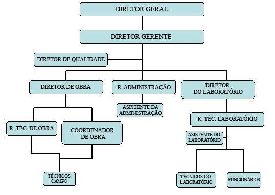 organigramaPT